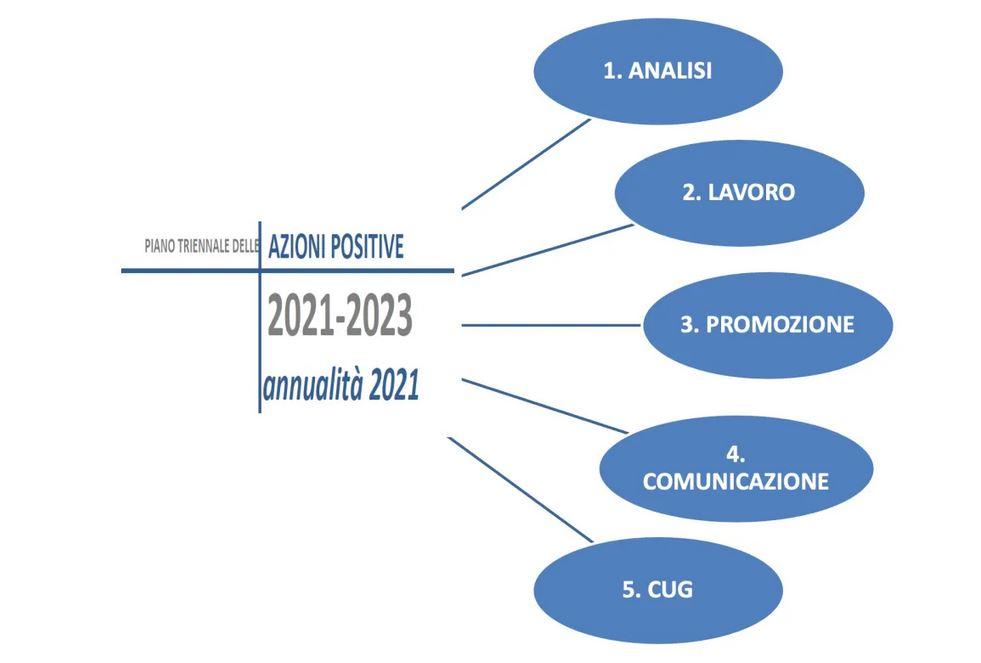 Il piano triennale delle azioni positive per i dipendenti dell'ARPAV nell'ultimo numero di Ambiente Informa